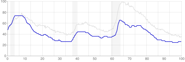 New Hampshire monthly unemployment rate chart from 1990 to January 2020